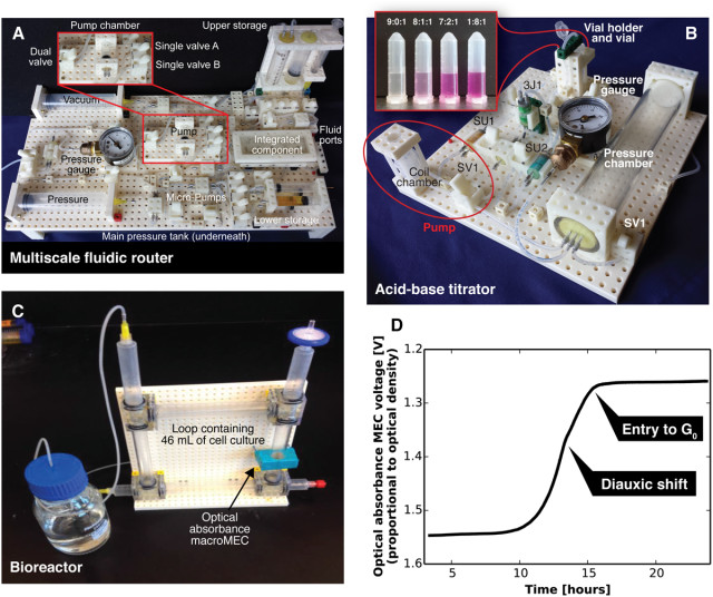 Three of the instruments assembled include a fluidic router, acid-basetitrator and bioreactor. (Image courtesy of PLOS ONE.)