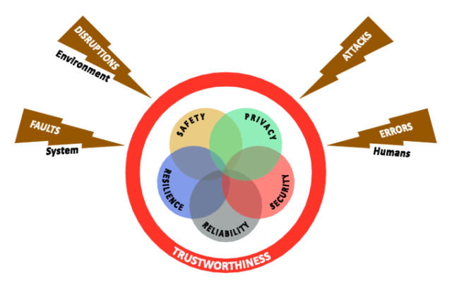 The trustworthiness of an IIoT system is related to five key characteristics: security, safety, reliability, resilience and privacy. (Image courtesy of IIC.)