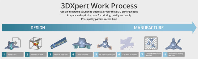 3DXpert is meant to handle every step of the metal 3D printing process from importing data to post-processing. (Image courtesy of 3D Systems.)