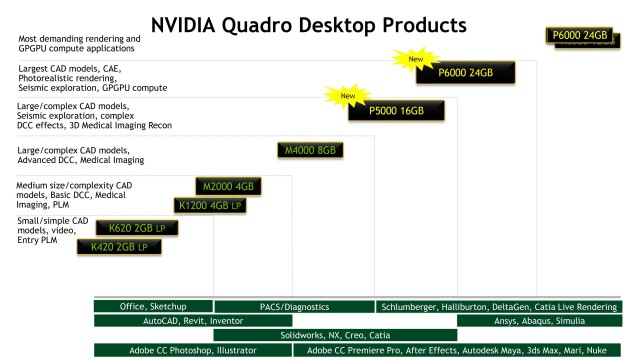 NVIDIA recommendations for Quadro models gives software applications quite a bit of headroom. (Image courtesy of NVIDIA.)