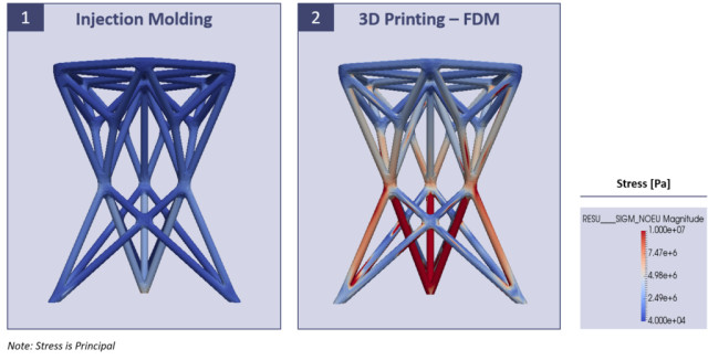 The stress of the load is predicted with FEA. (Image courtesy of 3D Matter.)