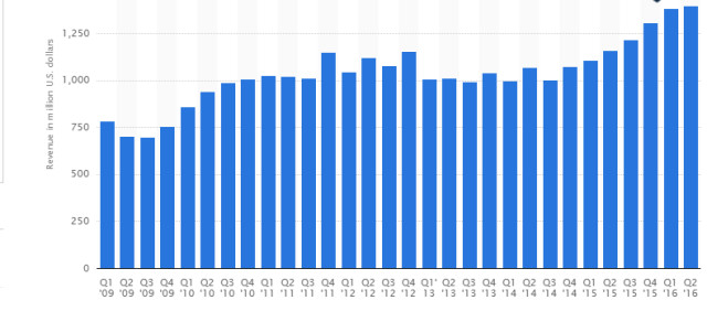 Adobe revenue took a dip in Q1, 2013 after it announced a complete switch to term pricing, but now enjoys record revenue. Graph from Statista.