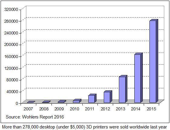 Wohlers Associates estimates that over 278,000 desktop 3D printers (those priced under $5,000) were sold globally in 2015. (Image courtesy of Wohlers Associates.)