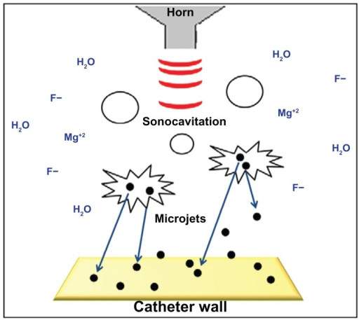 An example of how sonochemistry works; nanoparticles adhere to the wall surface through microjets from the ultrasonic application. (Image courtesy of Lister Hill National Center for Biomedical Communications.)