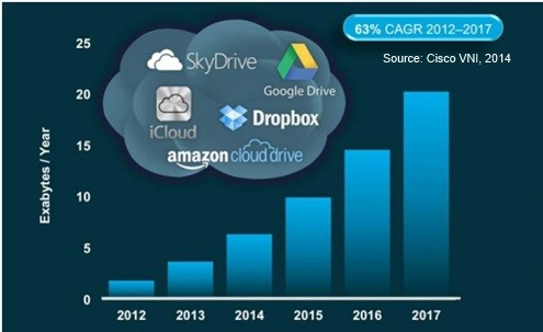Predictions of cloud storage by Cisco. (Image courtesy of nSCREENMEDIA.)