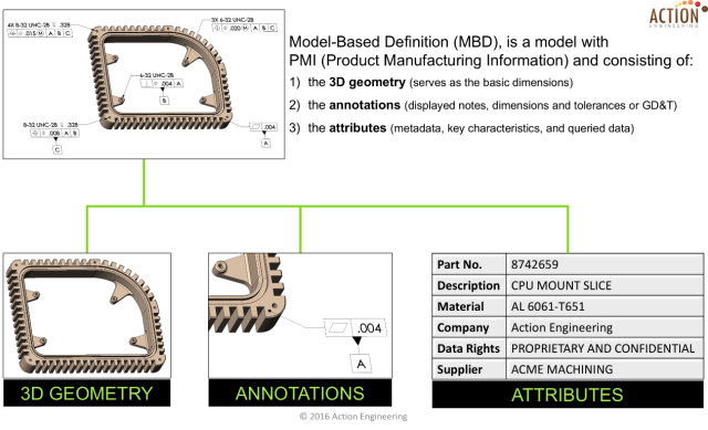 Figure 3. The Illustration shows the three elements of a complete model-based definition. (Image courtesy of Action Engineering.)