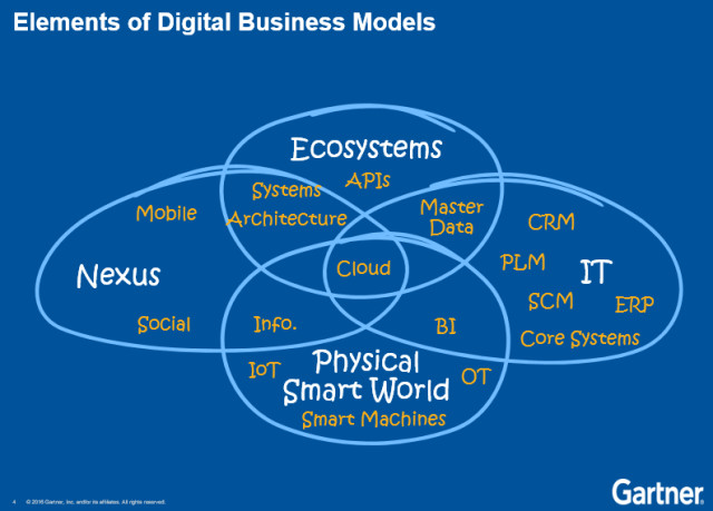 """The cloud is central to everything, says the Venn-able Halpern, and is contributing to the trend toward """"freemium"""" products. (Image courtesy of Gartner.)"""