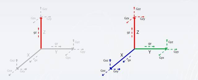 Left: one component of the gravity field is measured. (conventional gravity survey); right: all three components of the gravity field are measured (FTG). (Image courtesy of Finding Petroleum.)