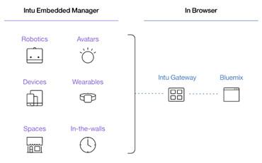 (Image courtesy of IBM.)