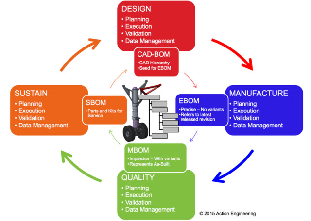 Figure 5. The intent of model-based engineering is to reuse as much of the 3D model data as possible over the product lifecycle, including the many team members and the supplier network.(Image courtesy of Action Engineering.)