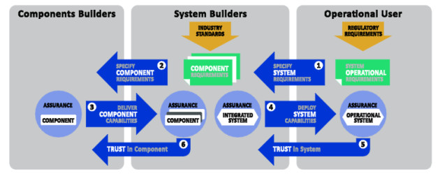 The three roles of industrial space: component builders, system builders and operational users. Each role must be considered when evaluating trustworthiness. (Image courtesy of IIC.)