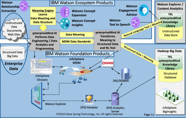 A PowerPoint slide of how VST's meaning engine is plugged into Watson products to translate unstructured data into structured data. According to Doyle, about 80 percent of data that businesses are increasingly dependent on analyzing is unstructured.