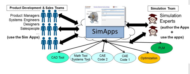 """""""Componentizing"""" an application means many can use it—not just the simulation experts. (Image courtesy of Comet Solutions.)"""