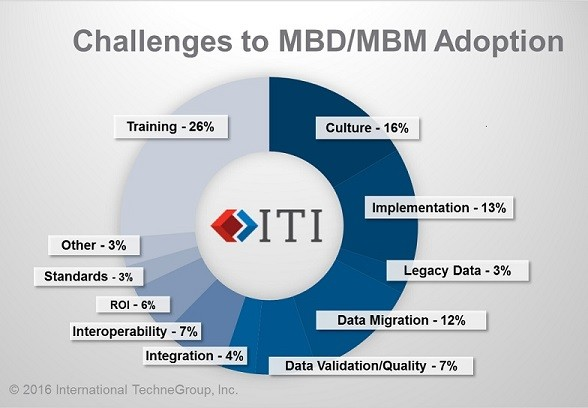Challenges to MBD/Model-Based Manufacturing adoption. (Image courtesy of ITI.)