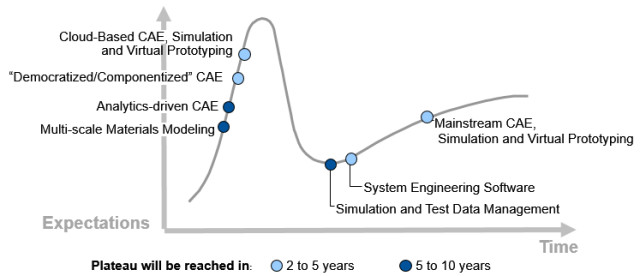 Patience. All this does not happen overnight. Where each technology is on Gartner's
