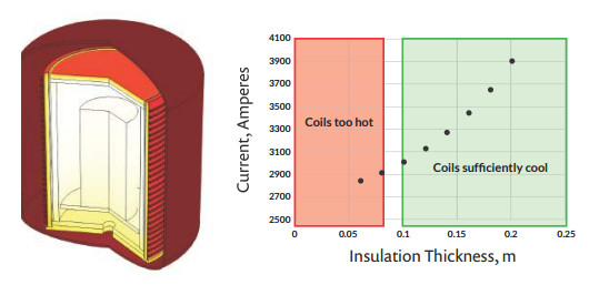 On the left is a simulation of the induction coils wrapped around a furnace. On the right are results showing the optimal graphite insulation layer thickness. (Image courtesy of GrafTech International.)