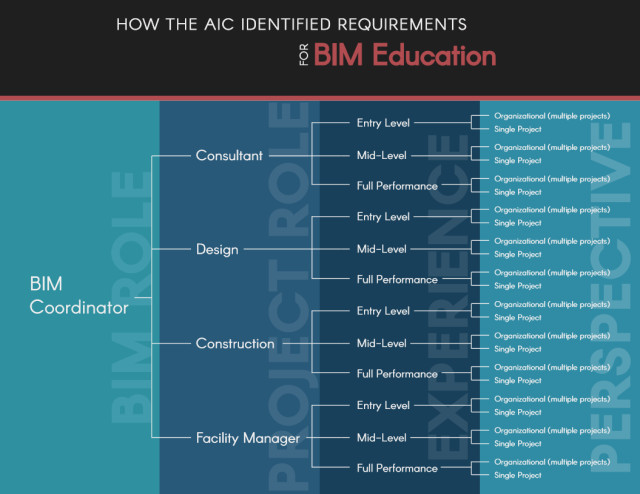 This is the process used to identify areas of need in BIM education. This process was repeated for BIM planners, BIM managers and BIM users, resulting in 96 categories for consideration.