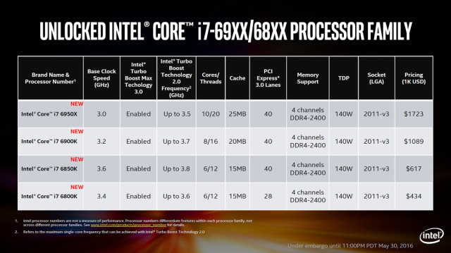 Thankfully, Intel is keeping the new Broadwell E generation and the X99 chipset compatible for upgrades. (Image courtesy of Intel.)