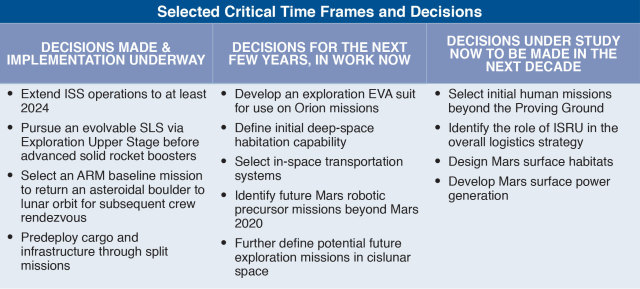This table shows high-level, near- and far-term decisions that must be made to continue on the journey to Mars. (Courtesy of NASA.)