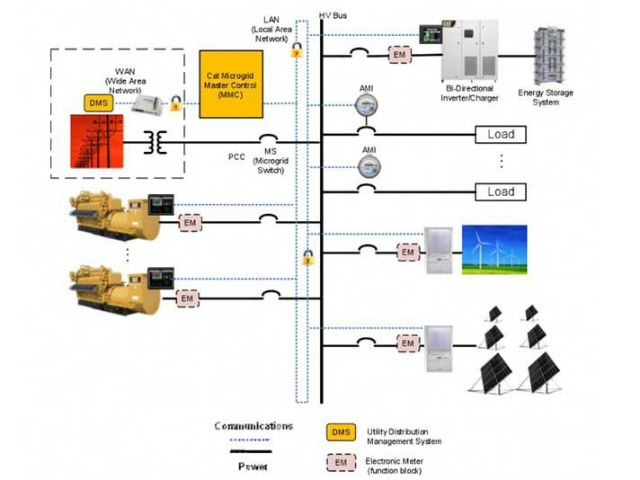 Caterpillar S Microgrid Technology Suite Gt Engineering Com