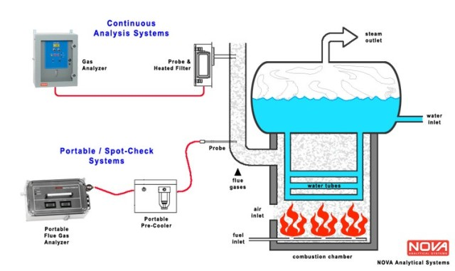 Versatility In Industrial Gas Analysis And Sample