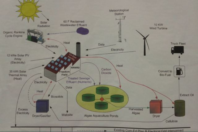 Overview of Energy Generation at FFRE/RRWRD