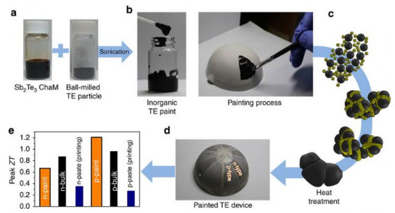 Fabrication and application of paintable Thermoelectric (TE) device. (Image courtesy of UNIST.)