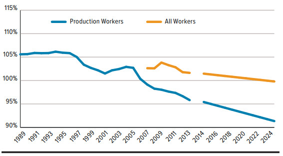 The average production worker now earns 7.7 percent less than the average private-sector employee. Source: Bureau of Labor Statistics.