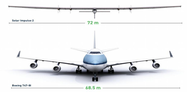 Comparison of wingspan between Solar Impulse and Boeing 747.(Image courtesy of Solar Impulse.)