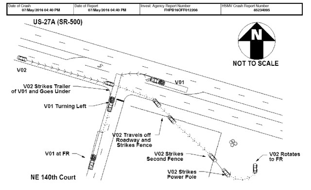 A diagram from the police report about the Tesla crash shows how the vehicle in self-driving mode (V02) struck a tractor-trailer (V01) as it was turning left. (Image courtesy of Florida Highway Patrol.)