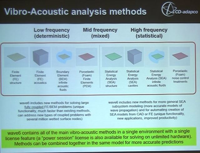 Wave6 vibro-acoustic analysis methods.