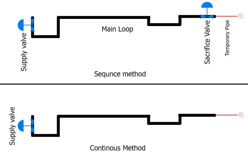 Calculation of DISTURBANCE FACTOR for Steam Blow out