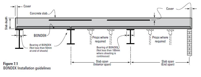 Bondek Or Equiv Amp Continous Lateral Restraint