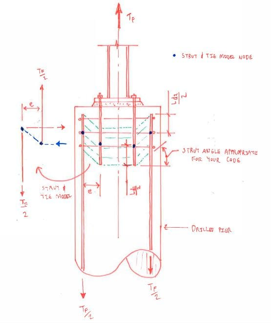 Using rebar for anchor bolts - ACI (concrete) Code Issues