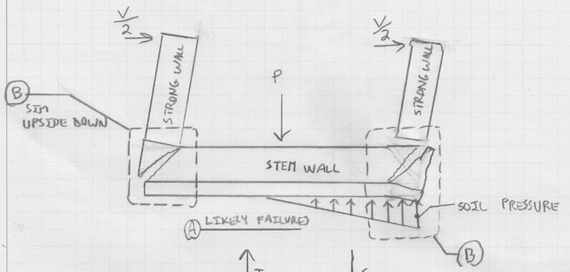 Wood Shear Wall Software or Spreadsheets - Structural engineering