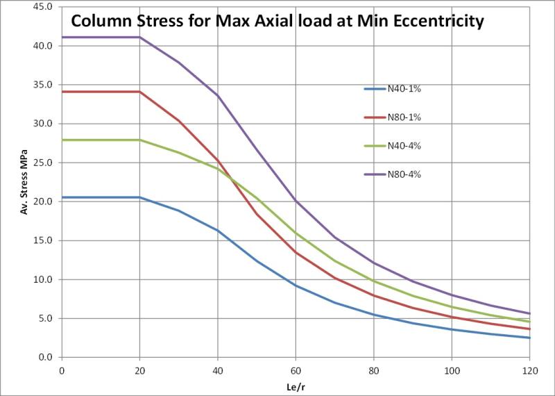 AS3600 - Column or wall?? - AS/NZS (au/nz) Code Issues - Eng