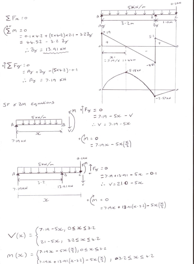 Shear Diagram Calculator