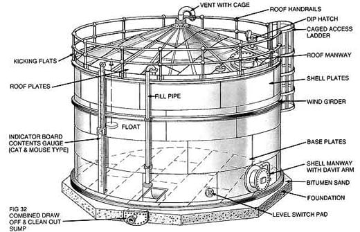Api 650 Section 5 Design Storage Tank Engineering Eng