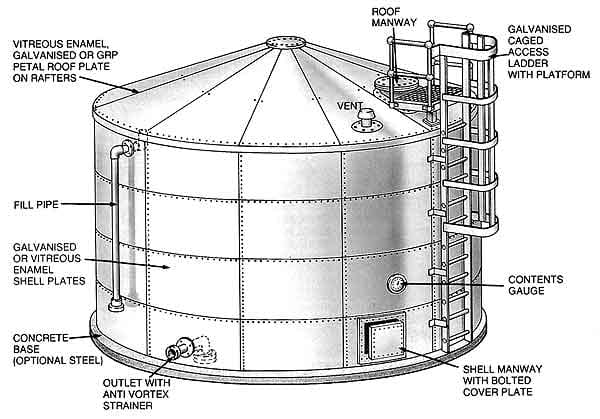 API 650 -SECTION 5—DESIGN - Storage tank engineering - Eng-Tips