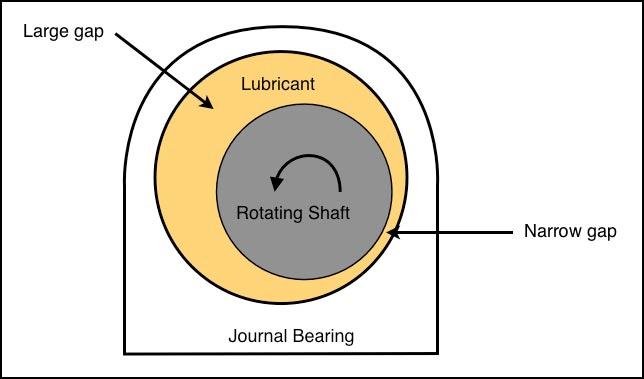 full cylindrical air journal bearing - radial load capacity