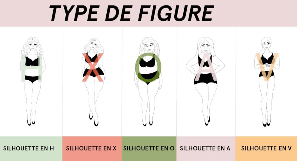 Les 5 types de silhouette