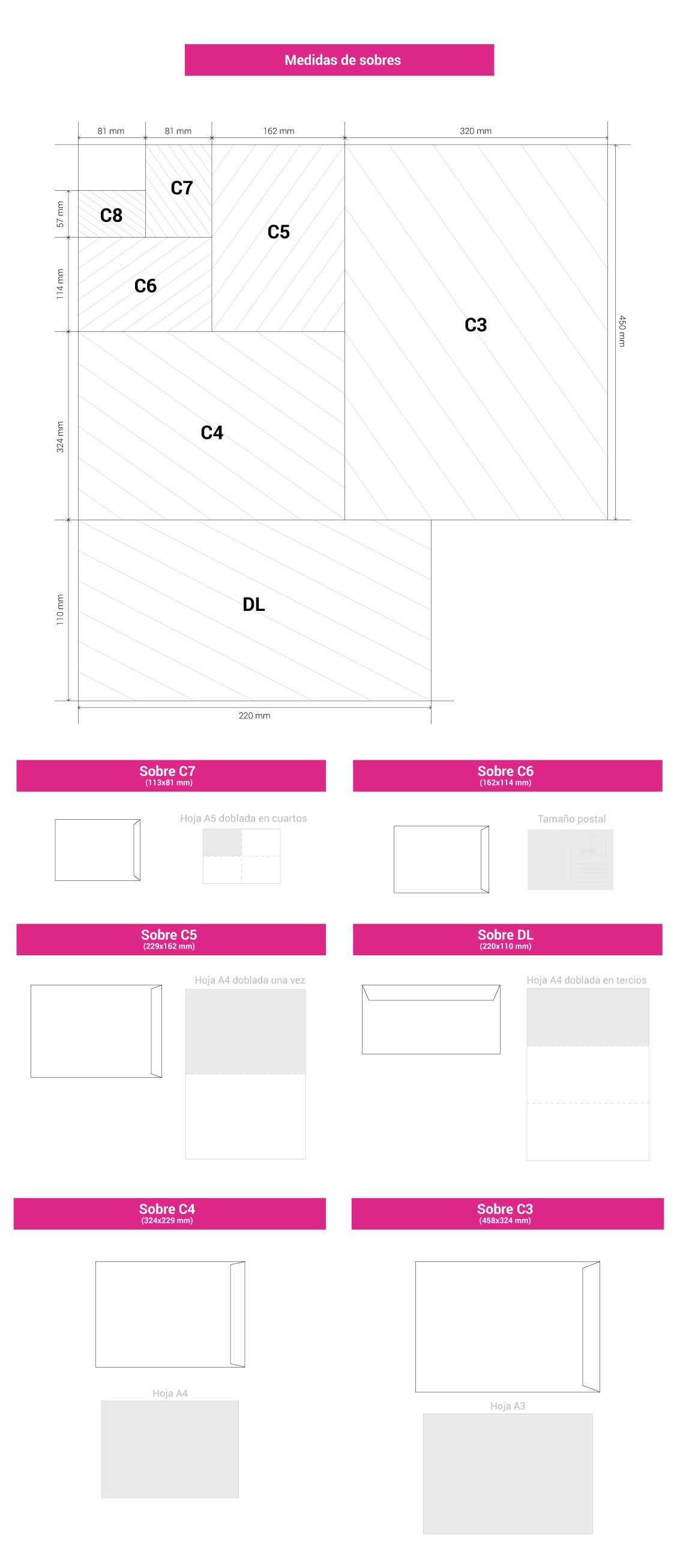 Infografía del tamaño de sobres ISO estandarizados