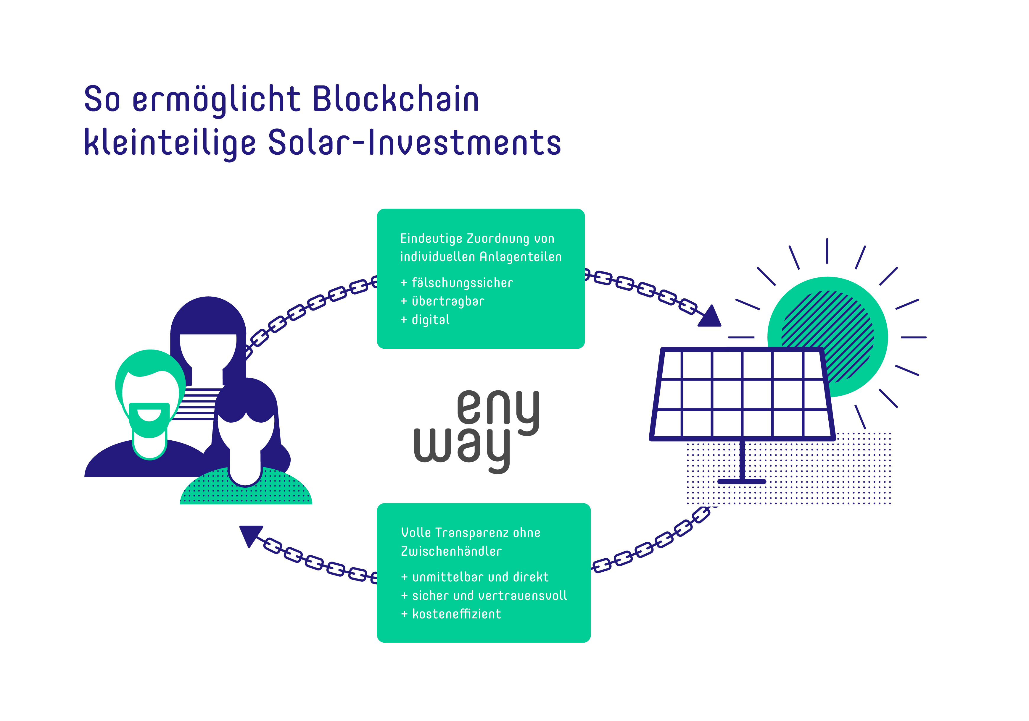 Blockchain bei enyway