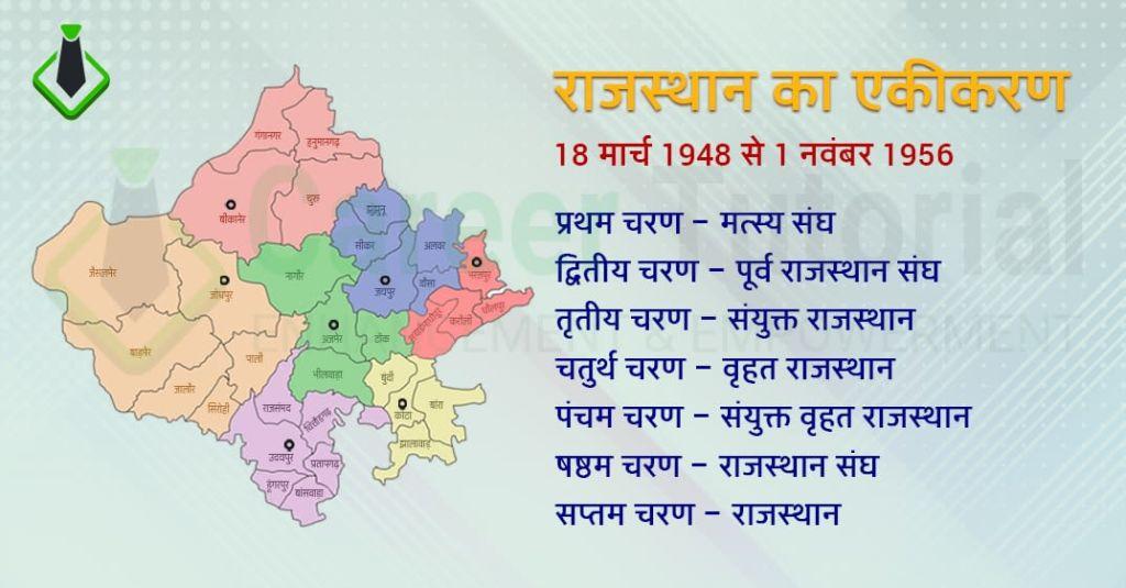 Rajasthan Ka Ekikaran List