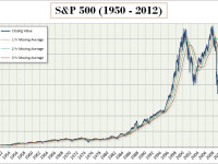S&P 500 New All-Time Highs: A Look Back at the Index's Major Milestones