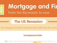 INFOGRAPHIC: How Finance is Bouncing Back from the Recession