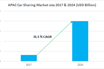 Where Will the Asia Pacific Car Sharing Market Be In 2024?
