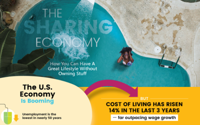 Why The Sharing Economy Is So Strong