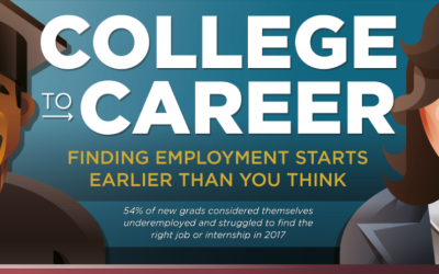 College To Career: Are You Ready?