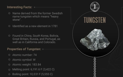Prove Your Mettle: Top 10 Strongest Metals on Earth